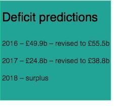 deficit-predictions