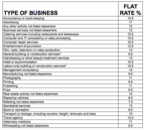calculating-flat-rate-VAT