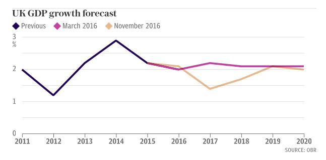 autumn-statement-GDP-forecast
