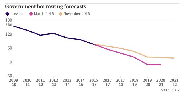 autumn-statement-UK-defecit-forecast